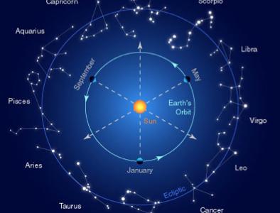 Stjernetegnenes essens og kraft